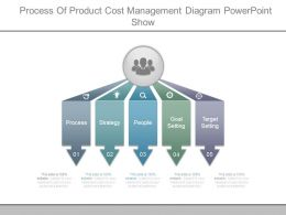 Process Of Product Cost Management Diagram Powerpoint Show