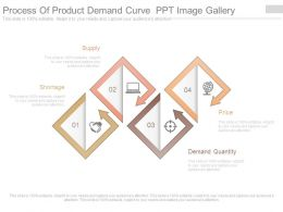 Process Of Product Demand Curve Ppt Image Gallery