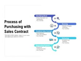 Process Of Purchasing With Sales Contract