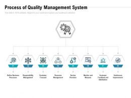 Process Of Quality Management System