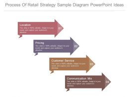 Process Of Retail Strategy Sample Diagram Powerpoint Ideas