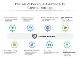 Process Of Revenue Assurance To Control Leakage