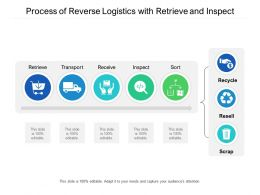 Process Of Reverse Logistics With Retrieve And Inspect
