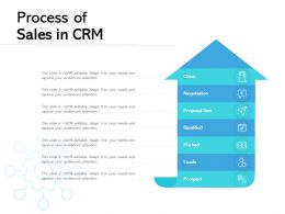 Process Of Sales In CRM