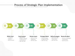 Process Of Strategic Plan Implementation