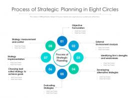 Process Of Strategic Planning In Eight Circles