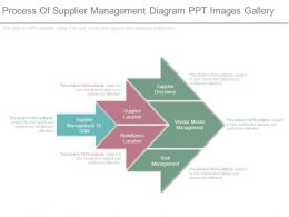 Process Of Supplier Management Diagram Ppt Images Gallery