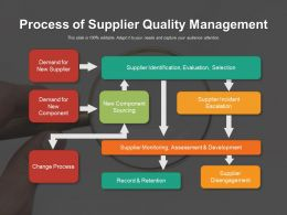 Process Of Supplier Quality Management