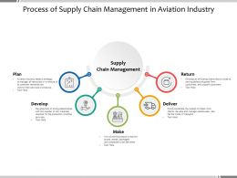 Process Of Supply Chain Management In Aviation Industry