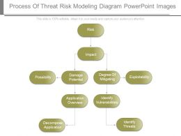 Process Of Threat Risk Modeling Diagram Powerpoint Images