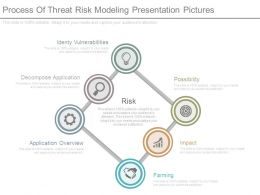 Process Of Threat Risk Modeling Presentation Pictures