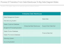 Process Of Transition From Data Warehouse To Big Data Diagram Slides