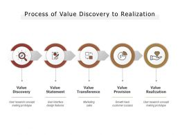 Process Of Value Discovery To Realization