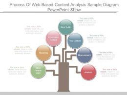 Process Of Web Based Content Analysis Sample Diagram Powerpoint Show