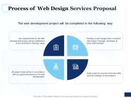 Process Of Web Design Services Proposal Ppt Powerpoint Presentation Icon Rules