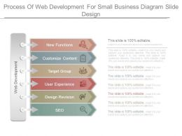 Process Of Web Development For Small Business Diagram Slide Design