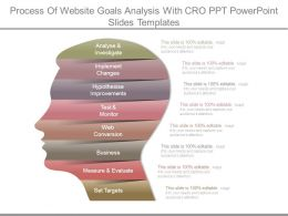 Process Of Website Goals Analysis With Cro Ppt Powerpoint Slides Templates