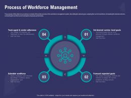 Process Of Workforce Management Accordingly Powerpoint Presentation Example