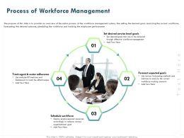 Process Of Workforce Management Ppt Powerpoint Presentation Slides Samples