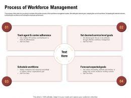 Process Of Workforce Management Set Desired Ppt Powerpoint Presentation Slides Master Slide