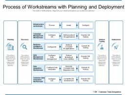 Process Of Workstreams With Planning And Deployment