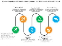 Process Operating Assessment Change Models With Connecting Horizontal Circles