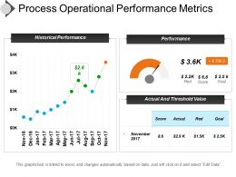 Process Operational Performance Metrics Presentation Slides
