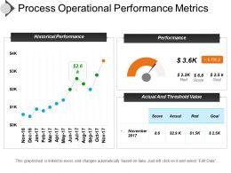 Process Operational Performance Metrics Presentation Slides
