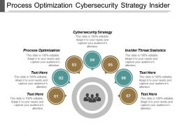 Process Optimization Cybersecurity Strategy Insider Threat Statistics Fundraising Cpb