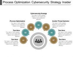 Process Optimization Cybersecurity Strategy Insider Threat Statistics Fundraising Cpb
