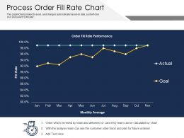 Process Order Fill Rate Chart