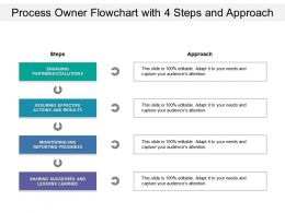 Process Owner Flowchart With 4 Steps And Approach