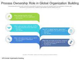 Process Ownership Role In Global Organization Building