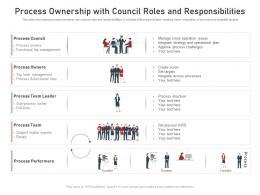 Process Ownership With Council Roles And Responsibilities