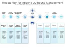 Process Plan For Inbound Outbound Management