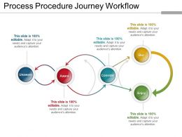 Process Procedure Journey Workflow