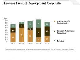 Process Product Development Corporate Performance Management Digital Brand Experience Cpb