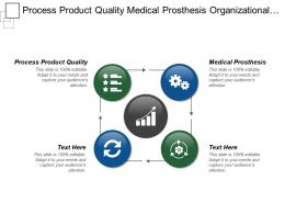 Process Product Quality Medical Prosthesis Organizational Performance Management