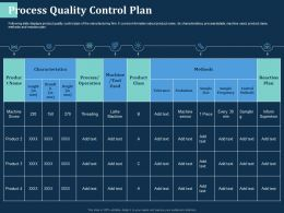 Process Quality Control Plan Supervisor Ppt Powerpoint Presentation Ideas Tips