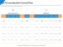 Process Quality Control Plan Tool Used Ppt Powerpoint Presentation Shapes
