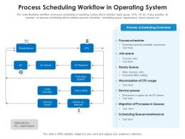 Process Scheduling Workflow In Operating System