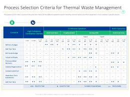 Process Selection Criteria For Thermal Waste Management M1541 Ppt Powerpoint Presentation Clipart