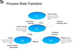 Process State Transition