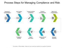 Process Steps For Managing Compliance And Risk