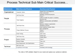 Process Technical Sub Main Critical Success Factors Table