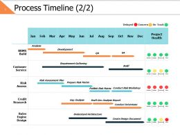 Process Timeline 2 2 Ppt Powerpoint Presentation File Icons