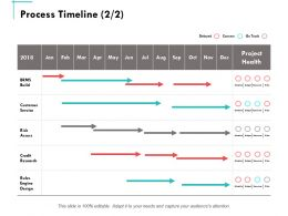 Process Timeline Customer Service Ppt Powerpoint Presentation Summary Guidelines