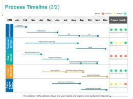 Process Timeline Customer Service Risk Assessment Plan Ppt Powerpoint Presentation Summary Slide Download