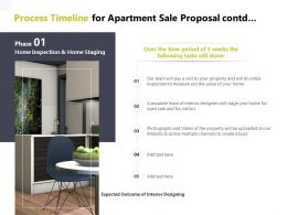 Process Timeline For Apartment Sale Proposal Contd Inspection Website Powerpoint Slides