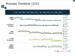 Process Timeline Risk Assess Ppt Powerpoint Presentation Summary Inspiration